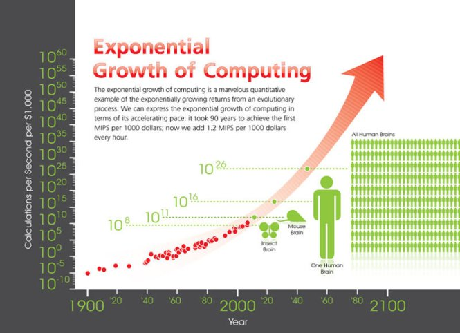 Exponential-growth-of-computing-Ray-Kurzwel-and-KurzwelAInet-red-indicator-J-Davies