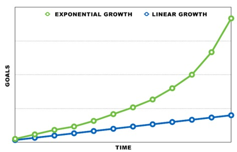 Exponential-growth-vs.-linear-growth